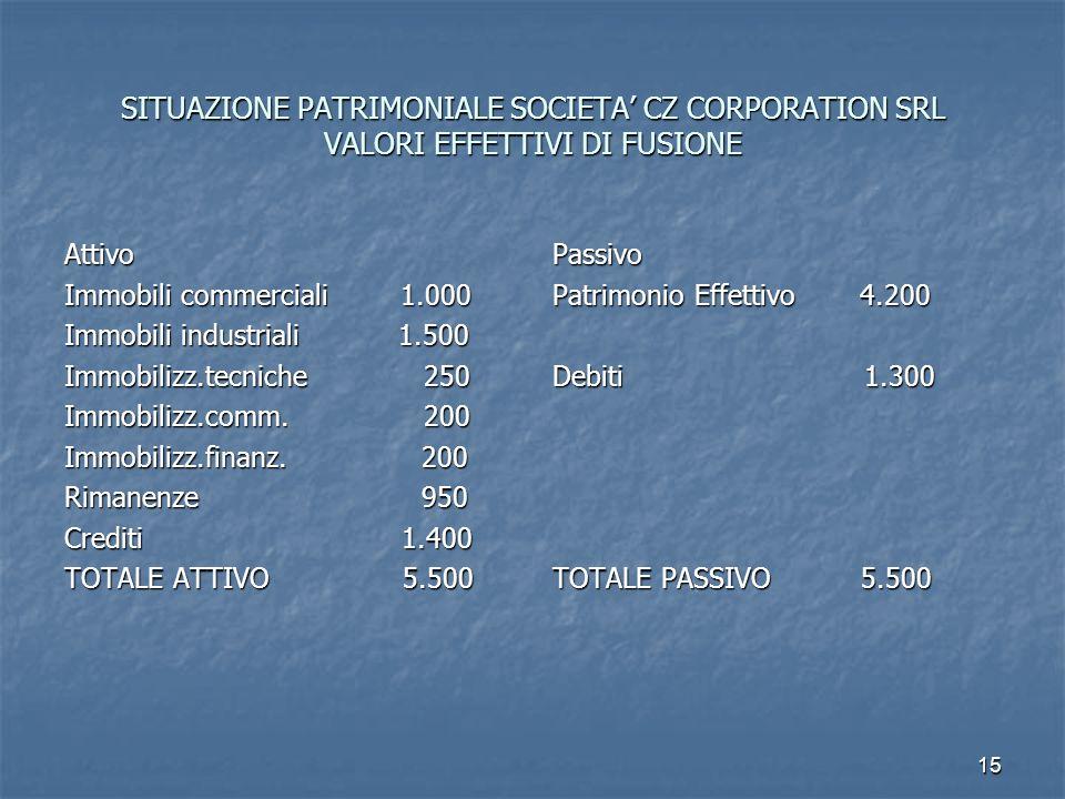 SITUAZIONE PATRIMONIALE SOCIETA' CZ CORPORATION SRL VALORI EFFETTIVI DI FUSIONE