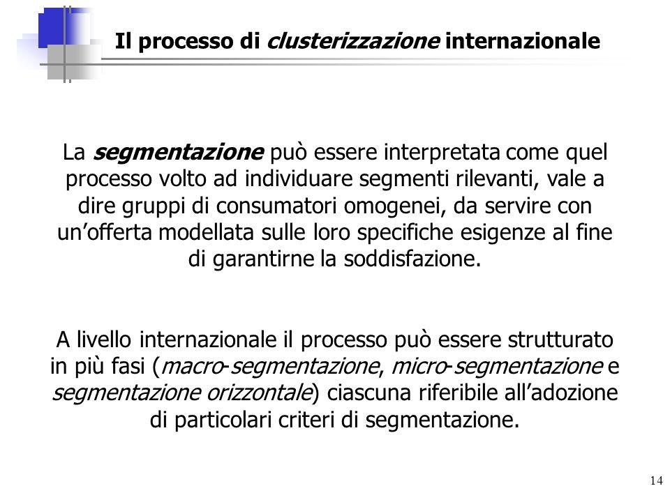 Il processo di clusterizzazione internazionale