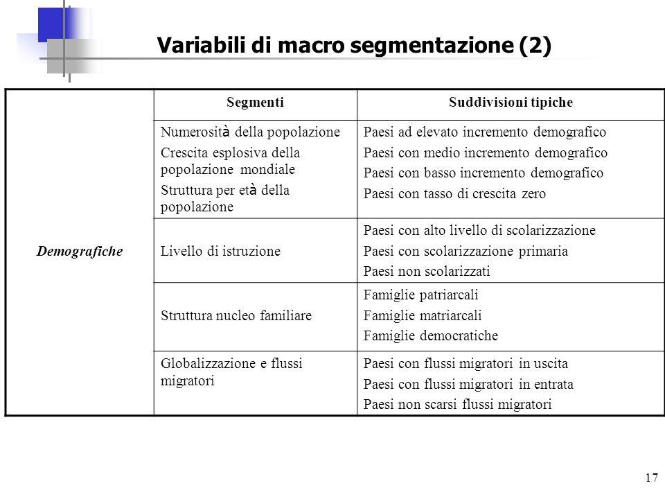 Variabili di macro segmentazione (2)