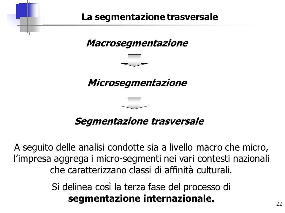 La segmentazione trasversale