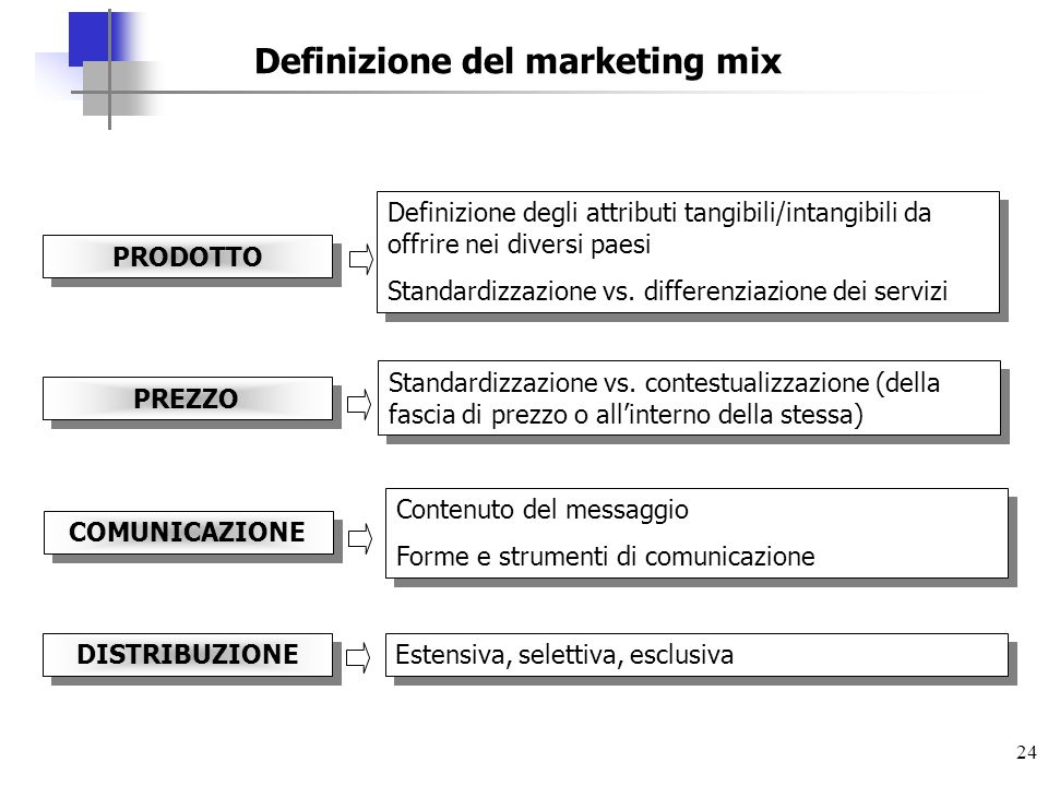 Definizione del marketing mix