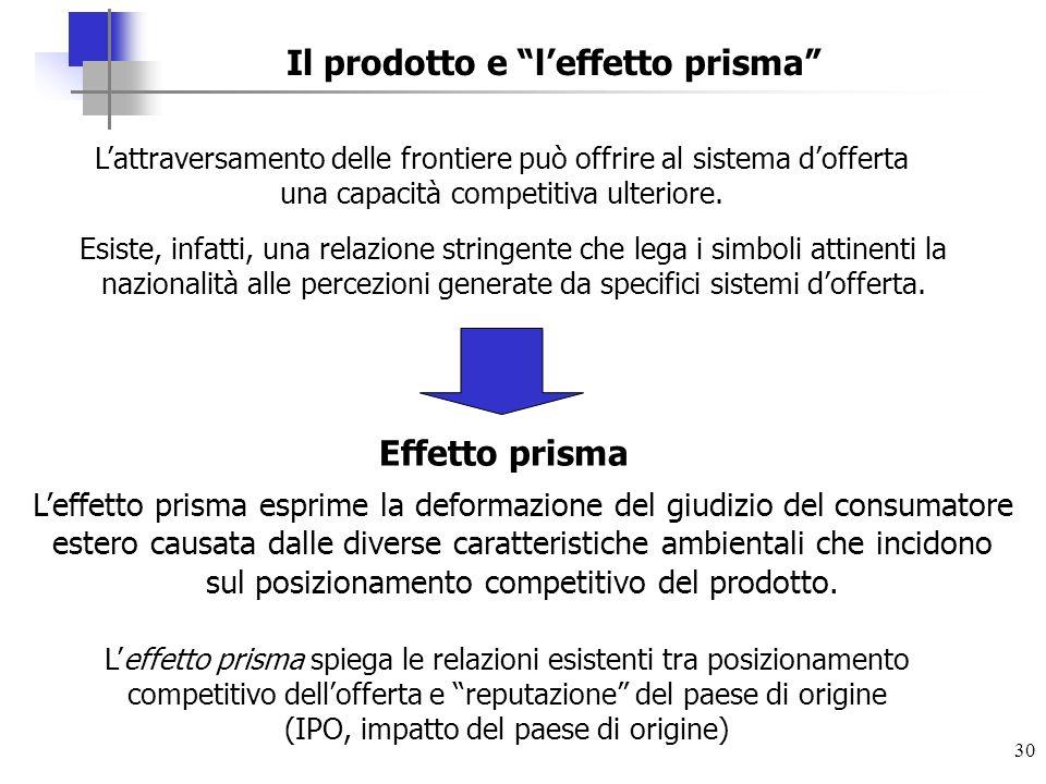 Il prodotto e l'effetto prisma