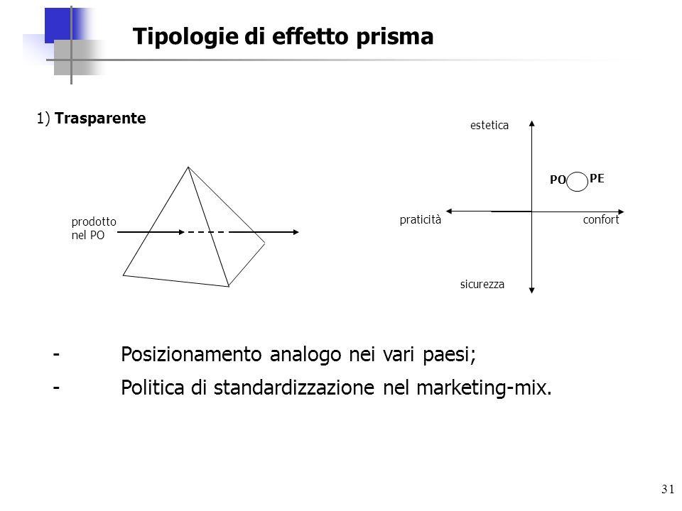 Tipologie di effetto prisma