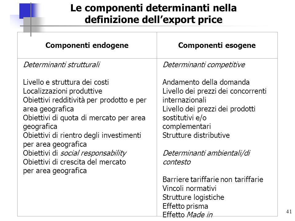 Le componenti determinanti nella definizione dell'export price