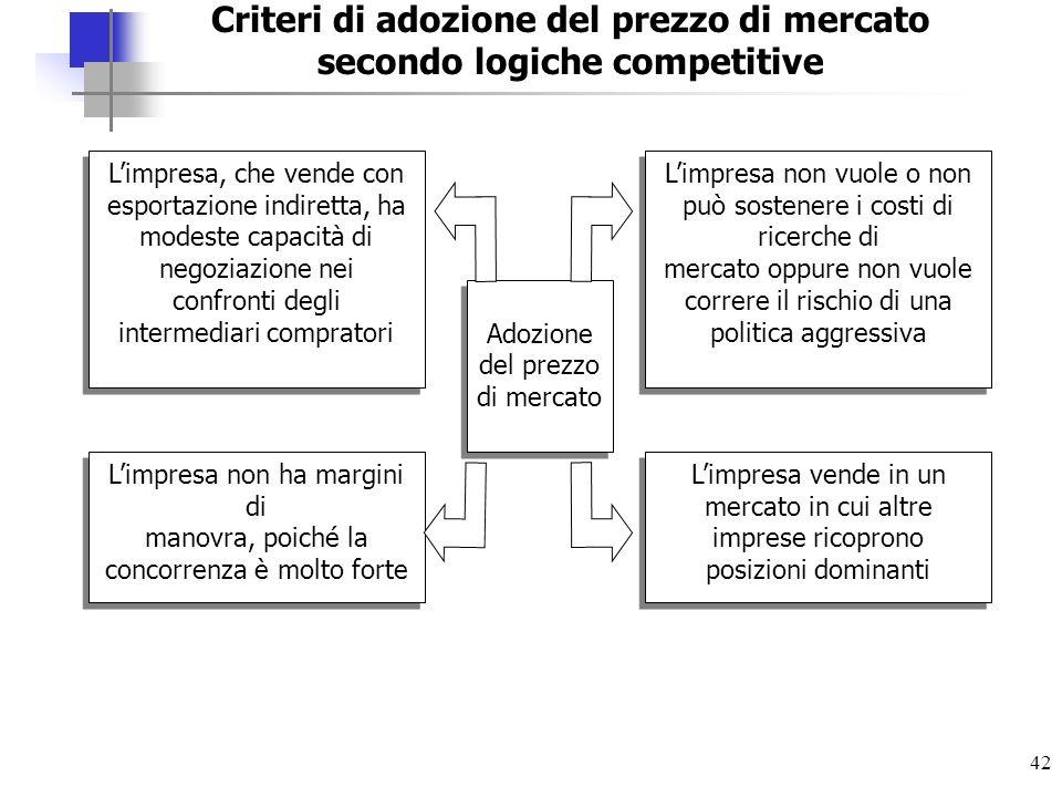 Criteri di adozione del prezzo di mercato secondo logiche competitive