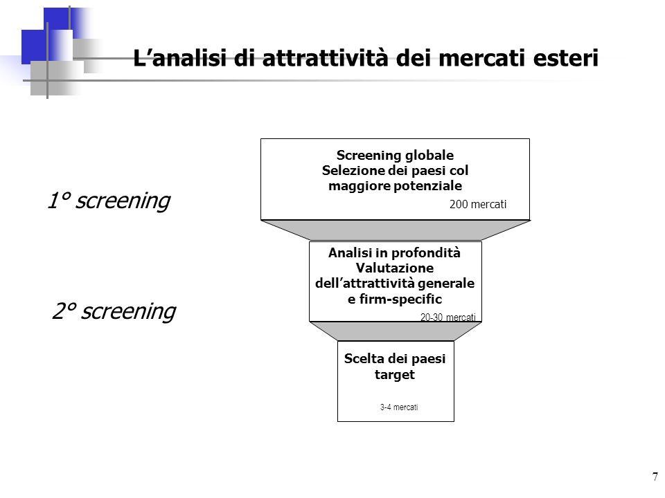 L'analisi di attrattività dei mercati esteri