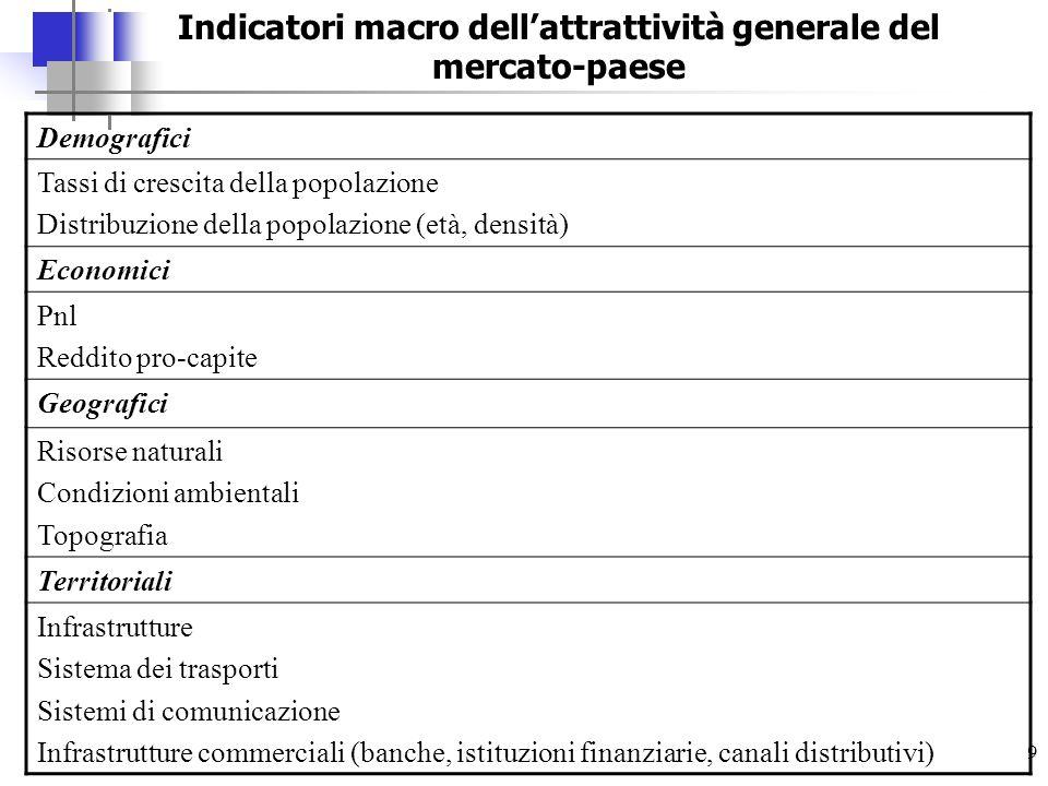 Indicatori macro dell'attrattività generale del mercato-paese