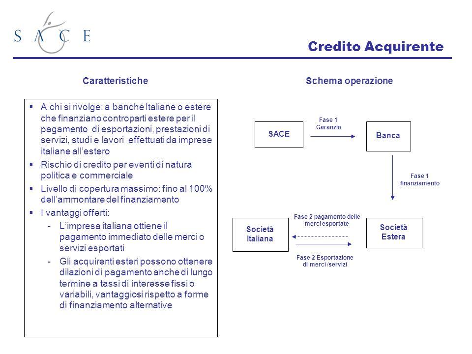 Credito Acquirente Caratteristiche Schema operazione