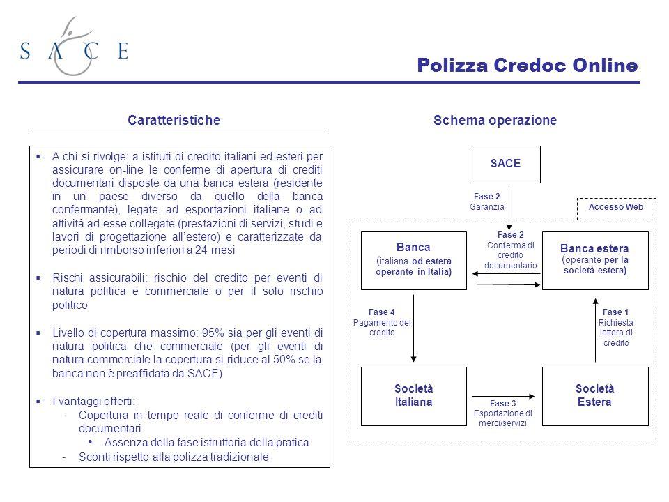 Polizza Credoc Online Caratteristiche Schema operazione