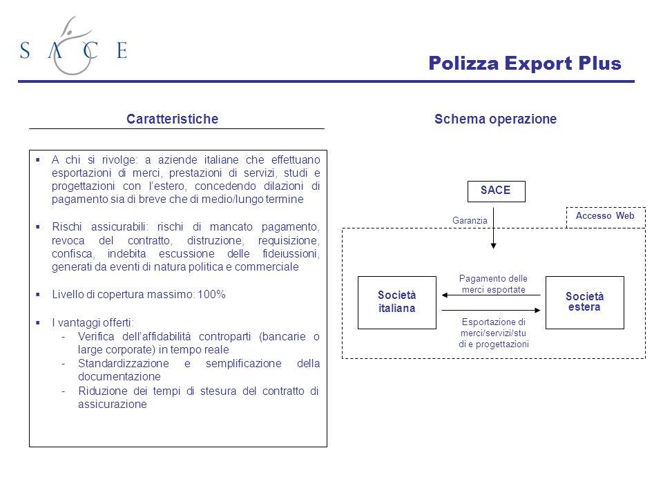 Polizza Export Plus Caratteristiche Schema operazione