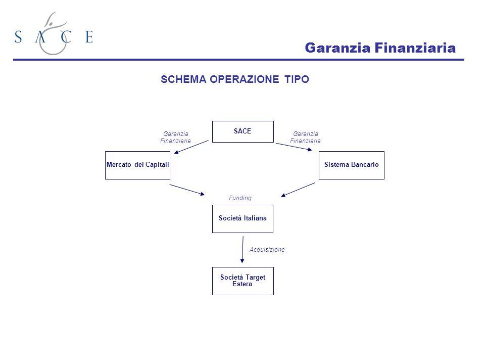 Garanzia Finanziaria SCHEMA OPERAZIONE TIPO SACE Società Italiana
