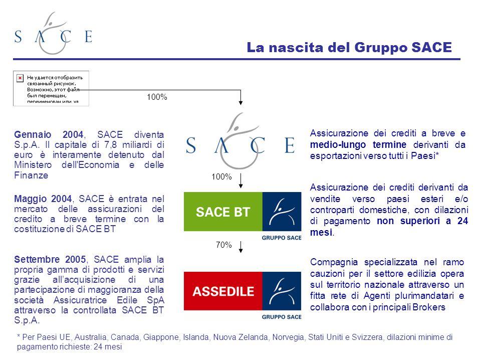 La nascita del Gruppo SACE
