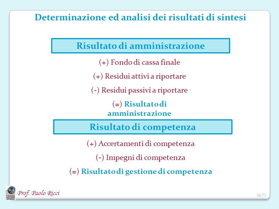 Determinazione ed analisi dei risultati di sintesi