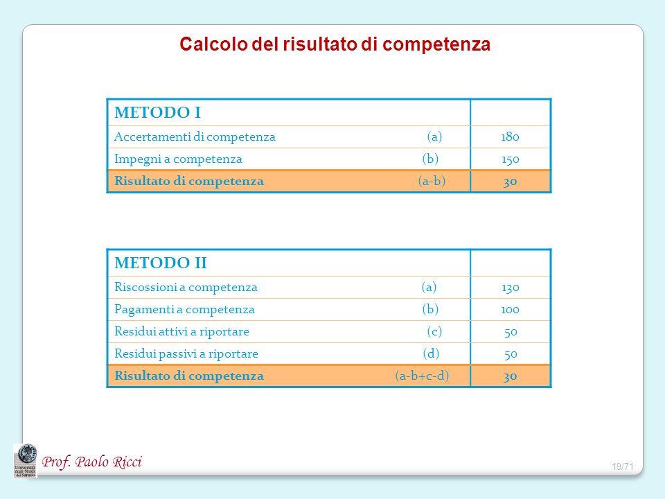 Calcolo del risultato di competenza