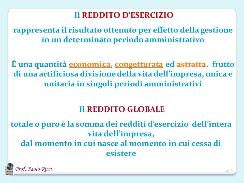 Il REDDITO D'ESERCIZIO
