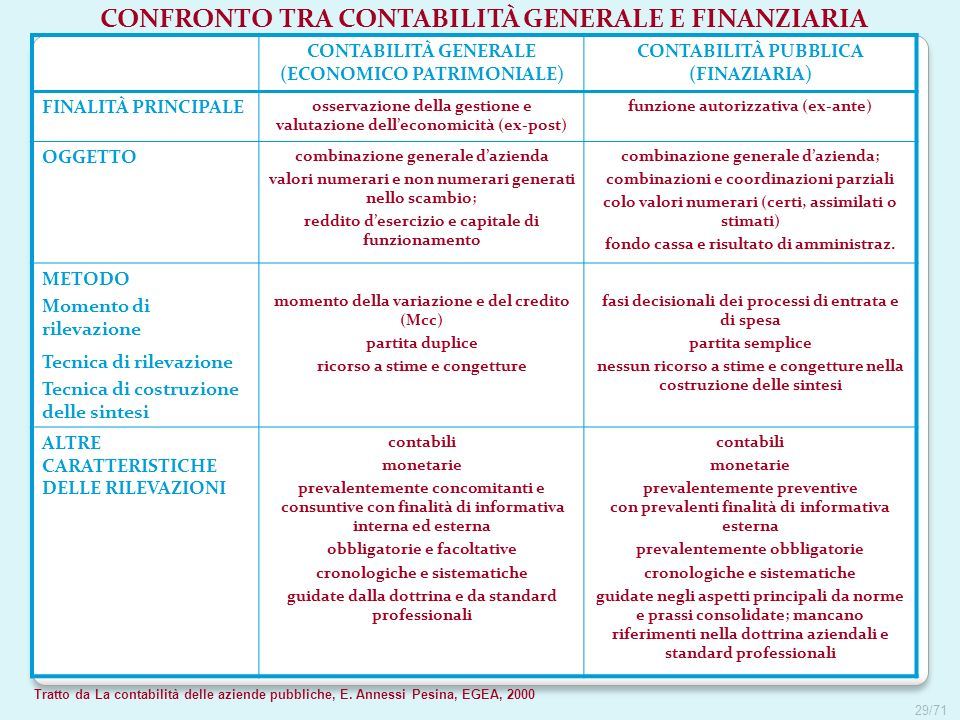 CONFRONTO TRA CONTABILITÀ GENERALE E FINANZIARIA