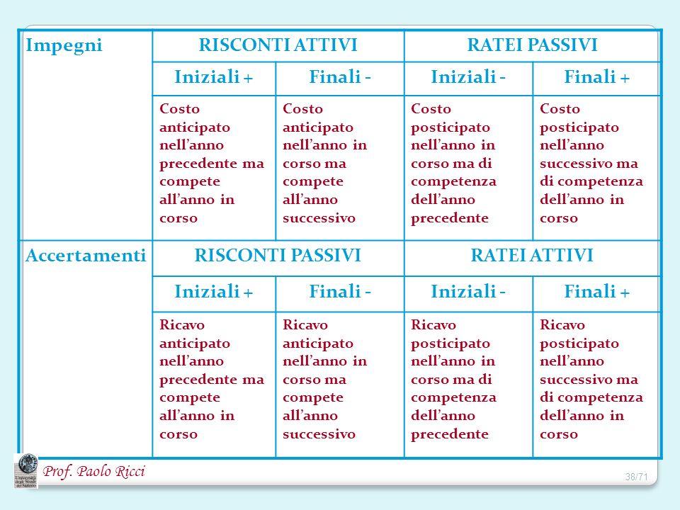 Impegni RISCONTI ATTIVI RATEI PASSIVI Iniziali + Finali - Iniziali -