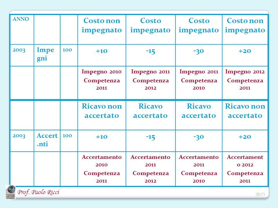 Costo non impegnato Costo impegnato +10 -15 -30 +20