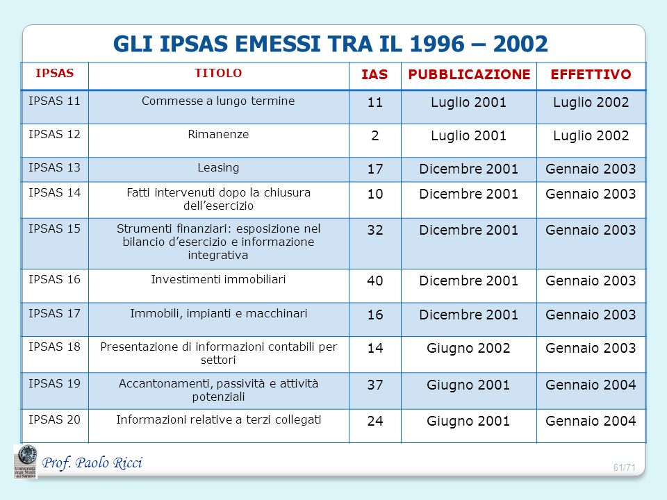 GLI IPSAS EMESSI TRA IL 1996 – 2002