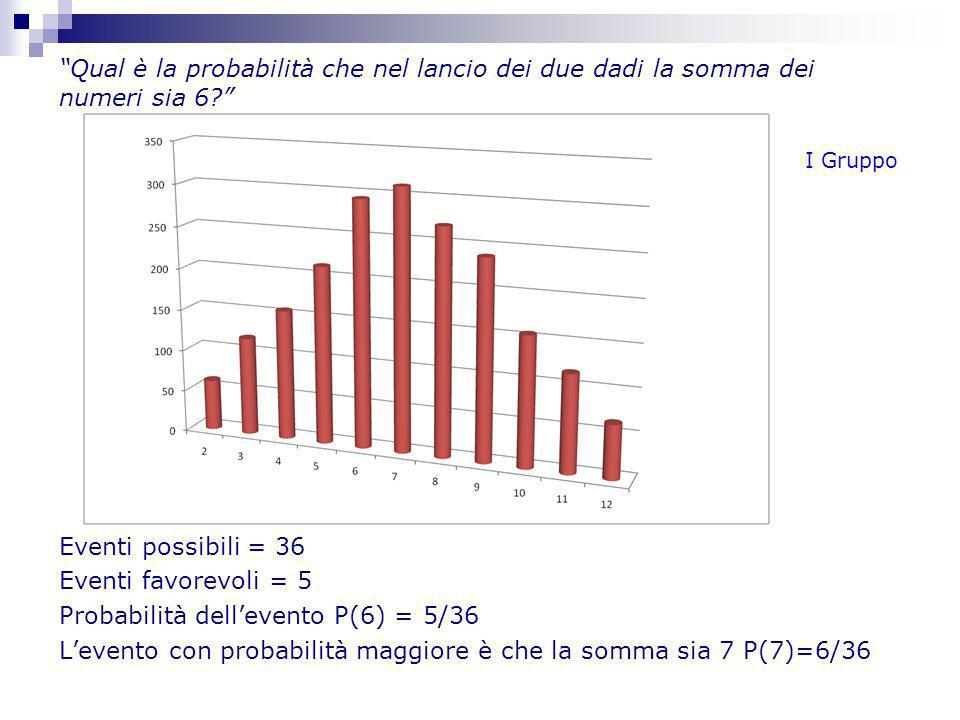 Probabilità dell'evento P(6) = 5/36
