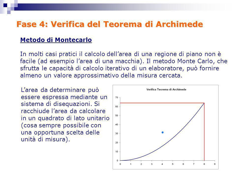 Fase 4: Verifica del Teorema di Archimede