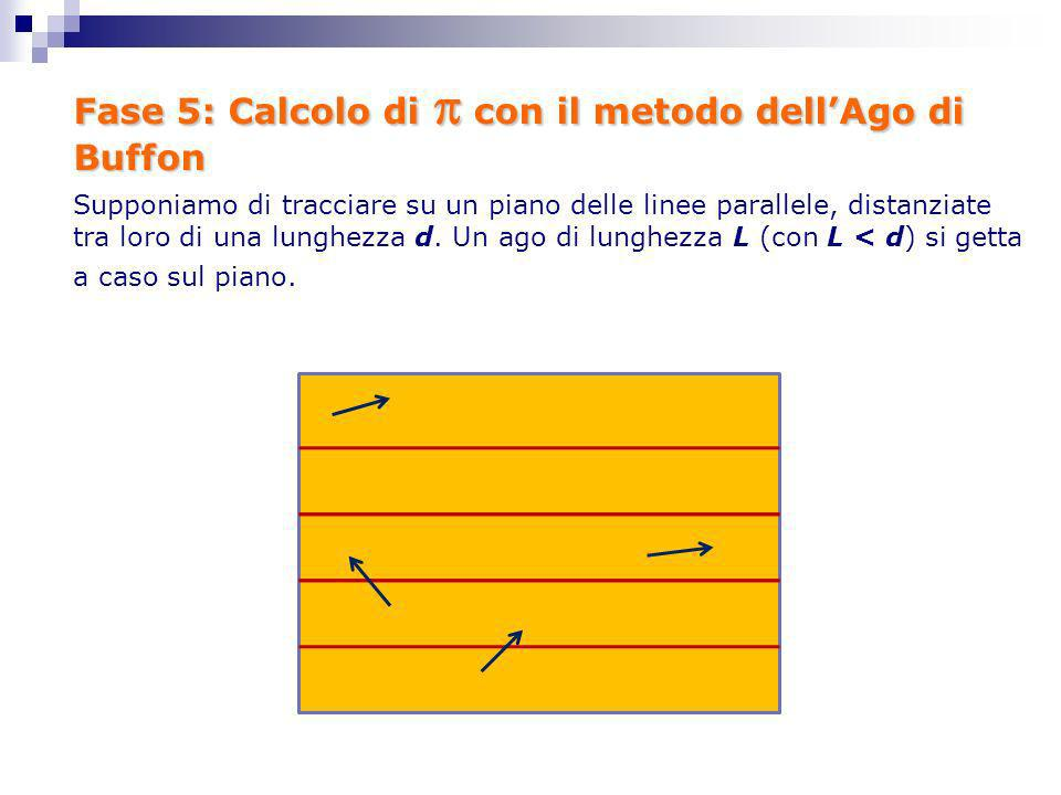 Fase 5: Calcolo di  con il metodo dell'Ago di Buffon