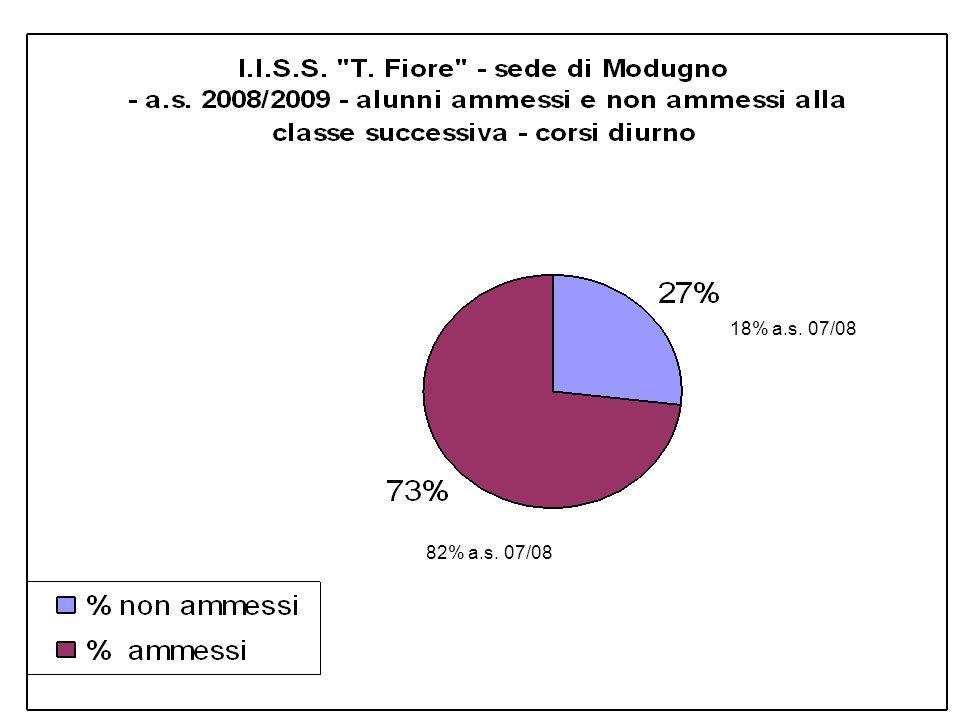 18% a.s. 07/08 82% a.s. 07/08