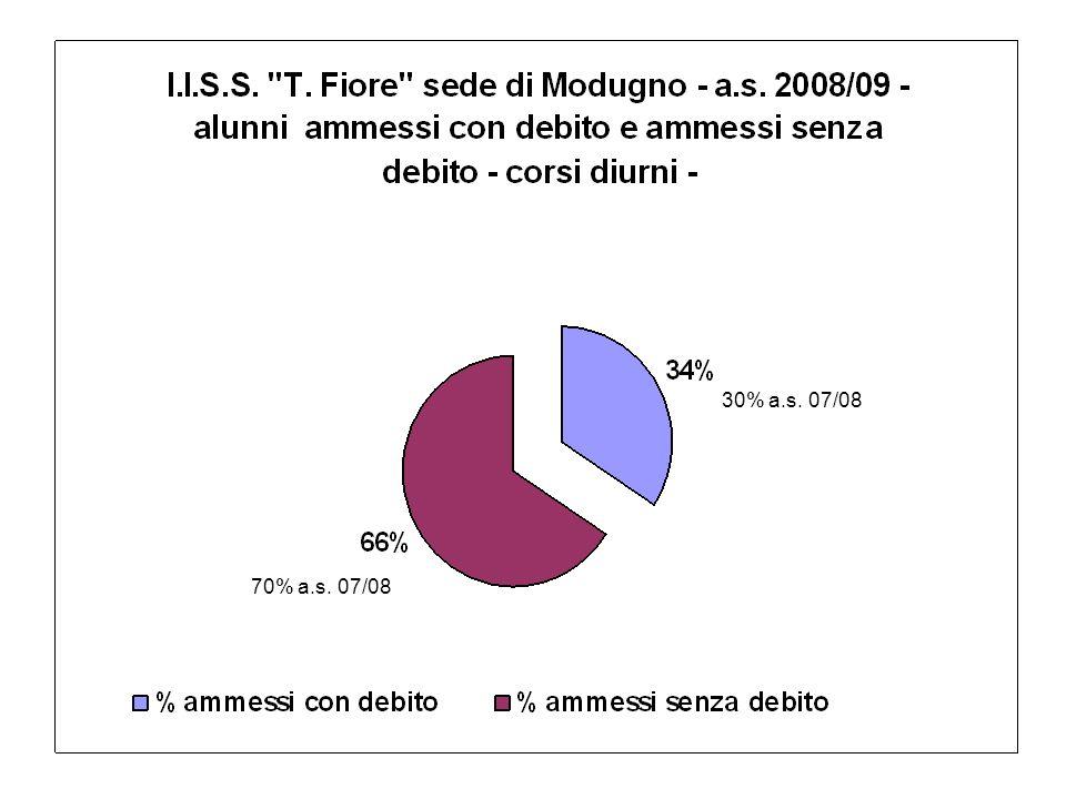 30% a.s. 07/08 70% a.s. 07/08
