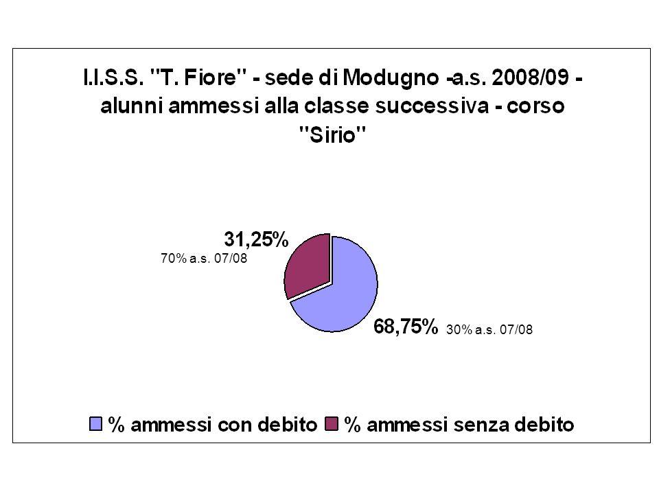 70% a.s. 07/08 30% a.s. 07/08