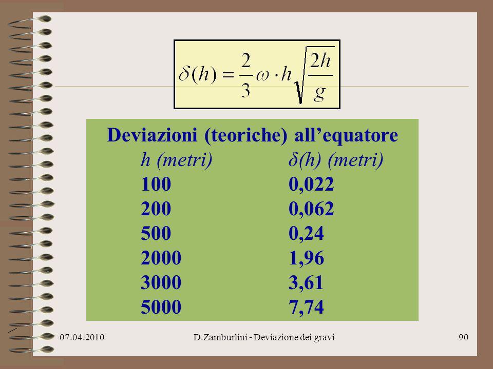 Deviazioni (teoriche) all'equatore