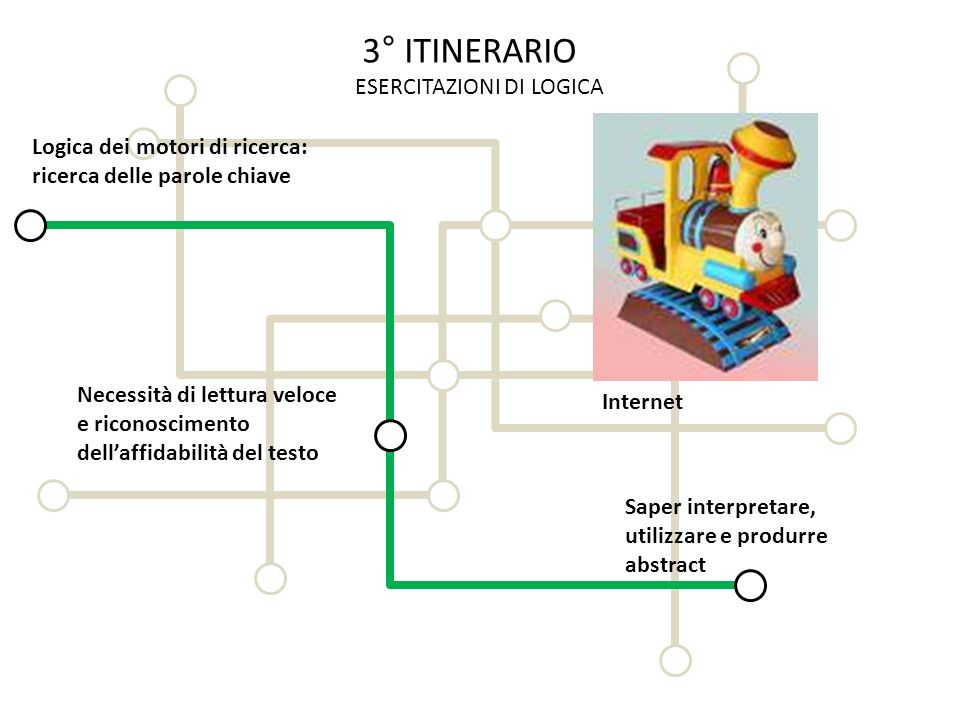 3° ITINERARIO ESERCITAZIONI DI LOGICA