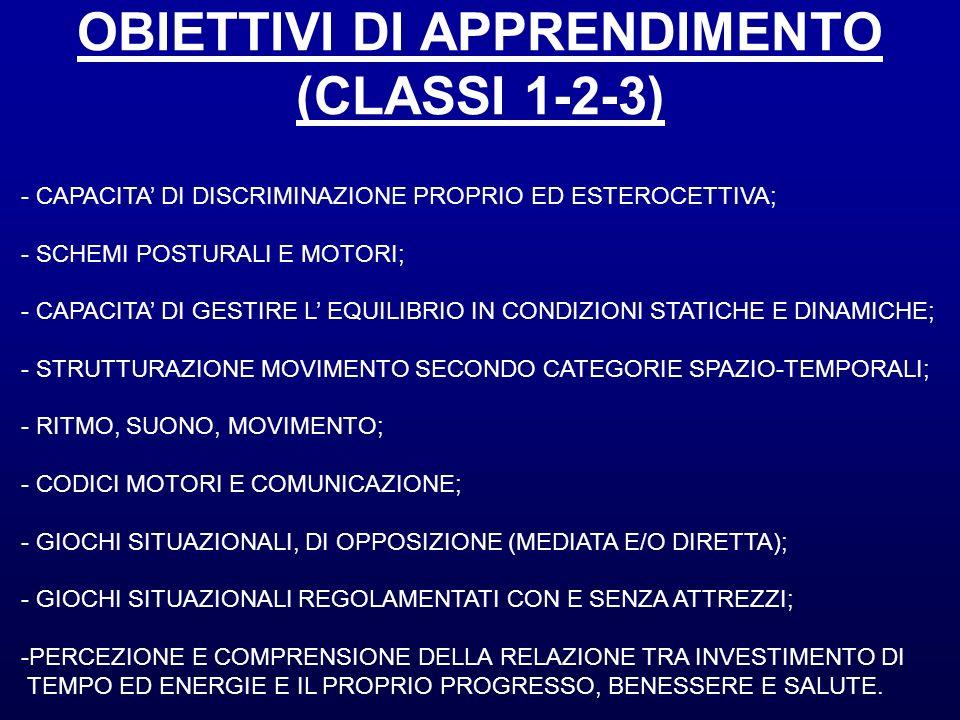 OBIETTIVI DI APPRENDIMENTO (CLASSI 1-2-3)