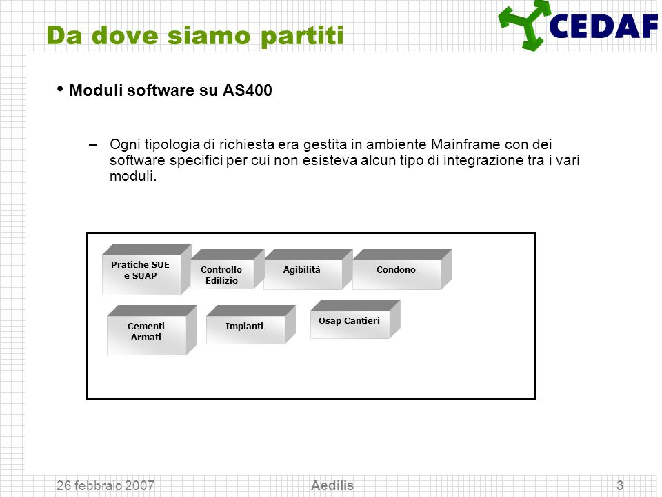 Da dove siamo partiti Moduli software su AS400