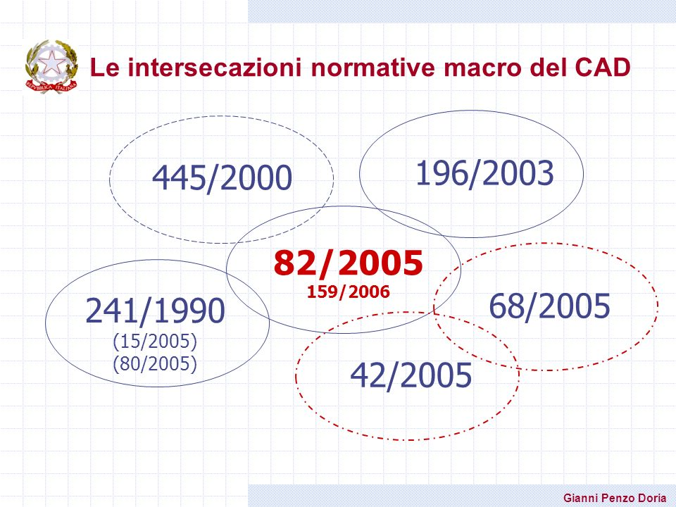 Le intersecazioni normative macro del CAD
