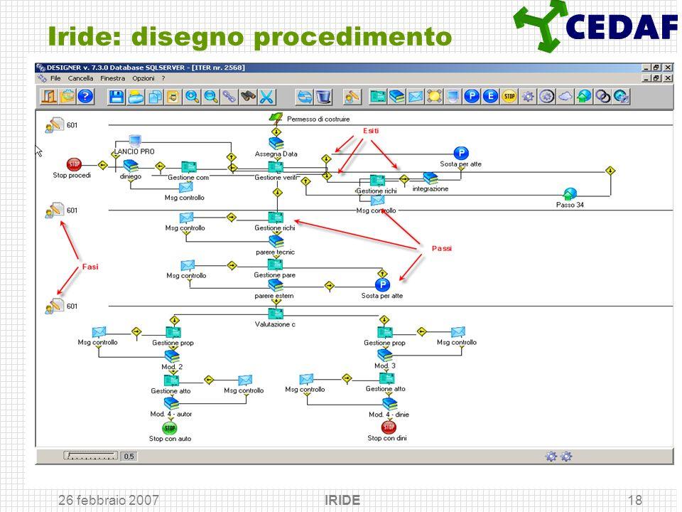 Iride: disegno procedimento
