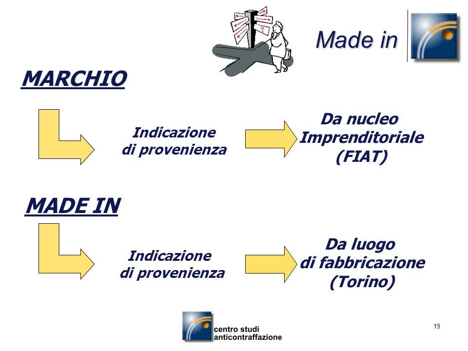 Made in MARCHIO MADE IN Da nucleo Imprenditoriale (FIAT) Da luogo