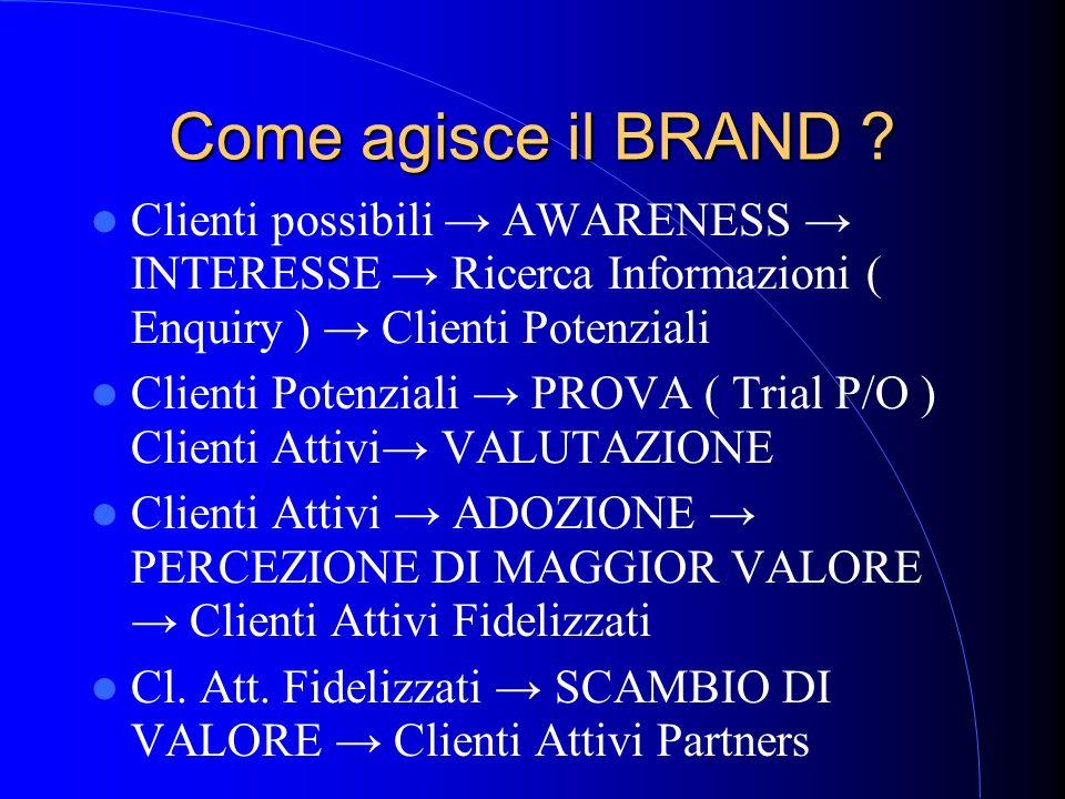 Come agisce il BRAND Clienti possibili → AWARENESS → INTERESSE → Ricerca Informazioni ( Enquiry ) → Clienti Potenziali.