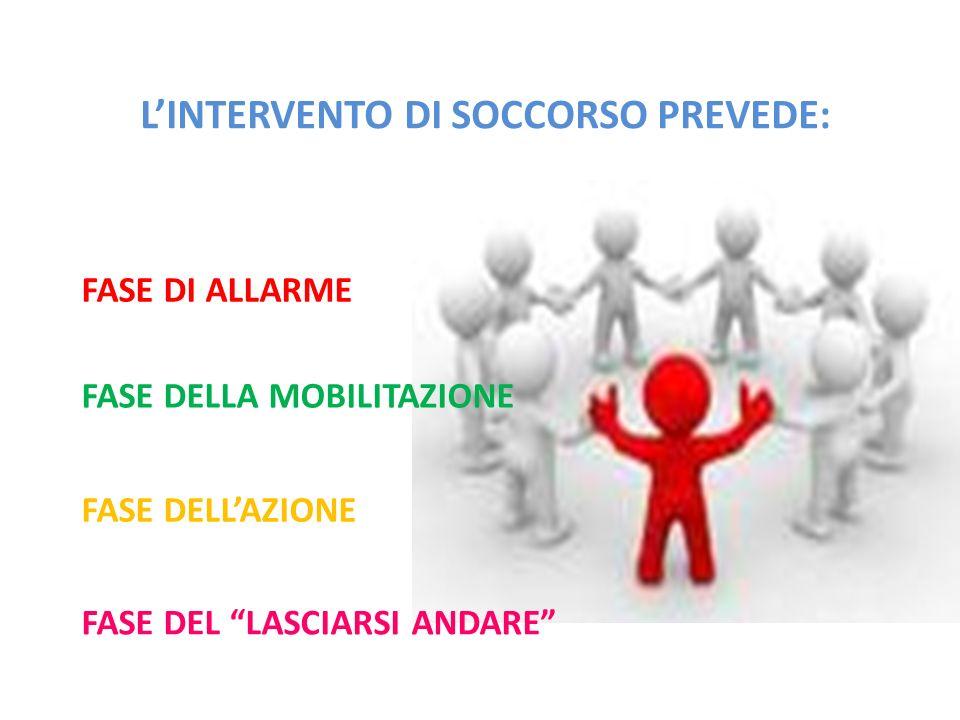 L'INTERVENTO DI SOCCORSO PREVEDE: