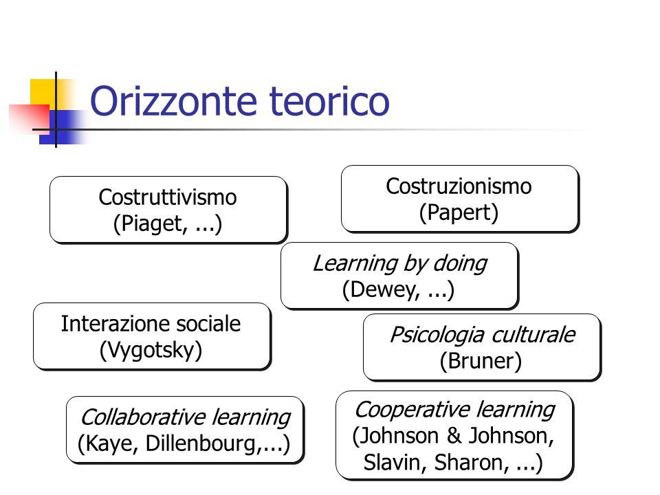 Orizzonte teorico Costruzionismo (Papert) Costruttivismo (Piaget, ...)