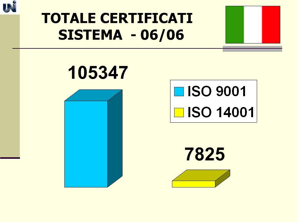 TOTALE CERTIFICATI SISTEMA - 06/06
