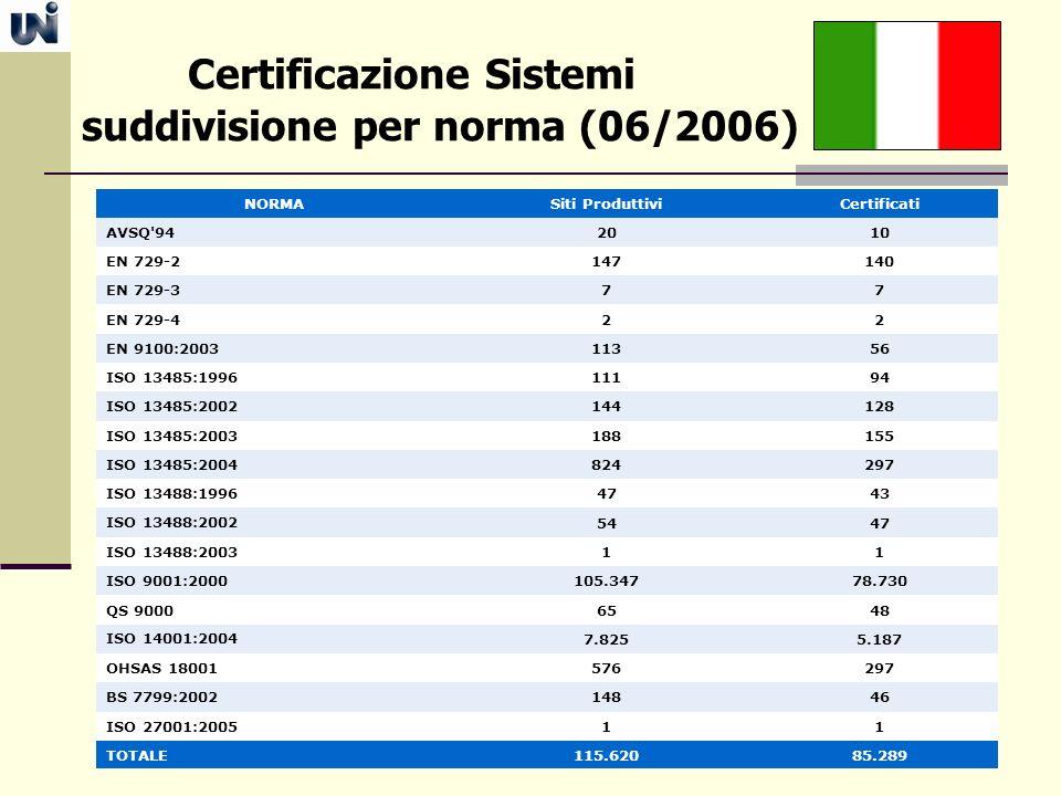 Certificazione Sistemi