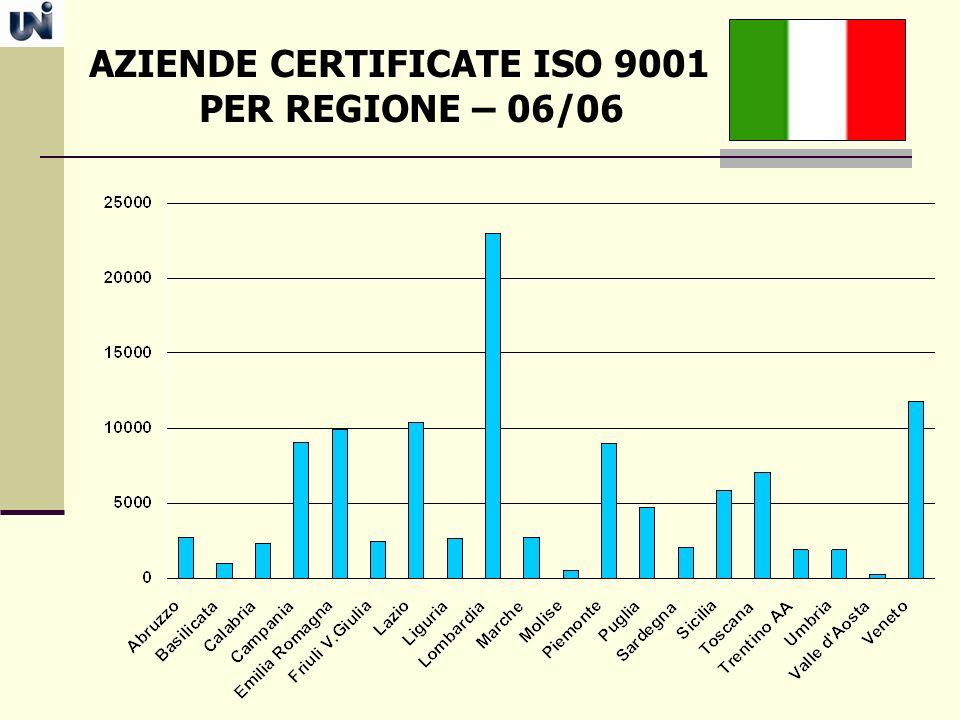 AZIENDE CERTIFICATE ISO 9001