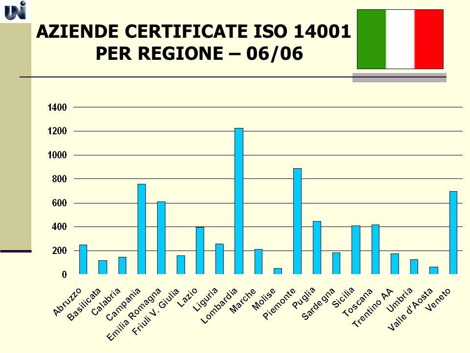 AZIENDE CERTIFICATE ISO 14001
