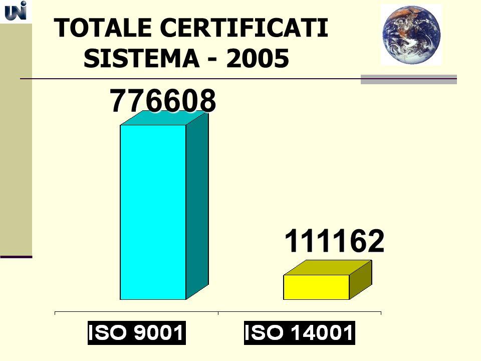 TOTALE CERTIFICATI SISTEMA - 2005