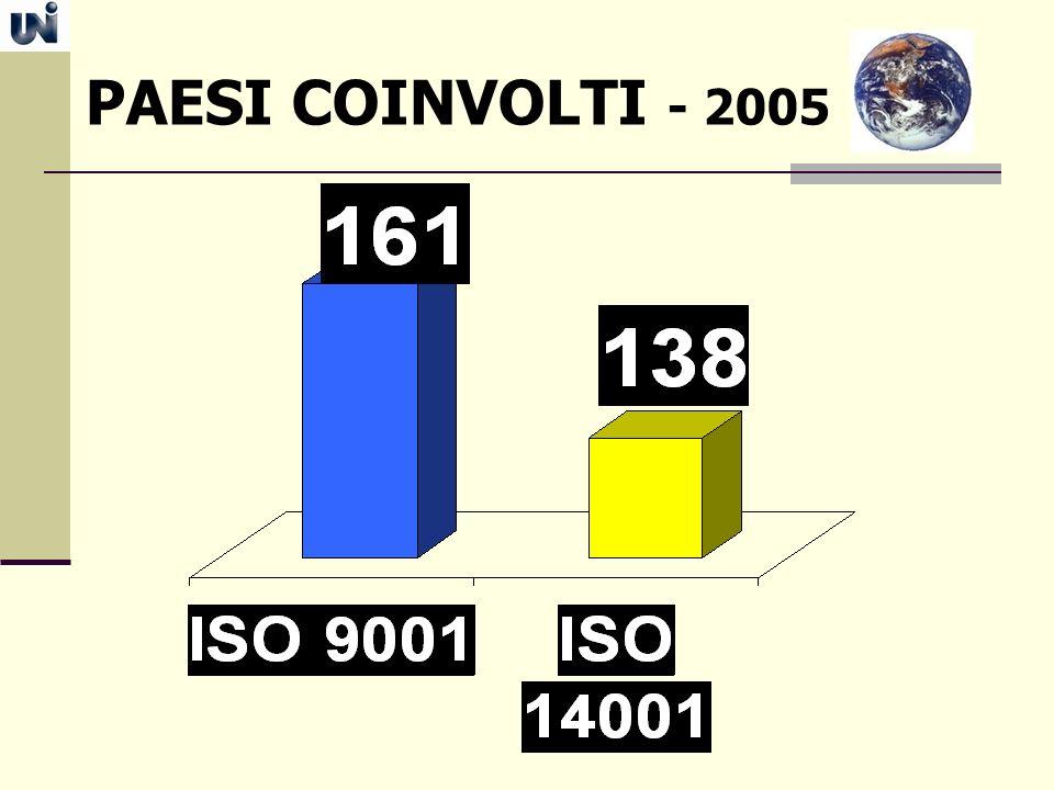 PAESI COINVOLTI - 2005
