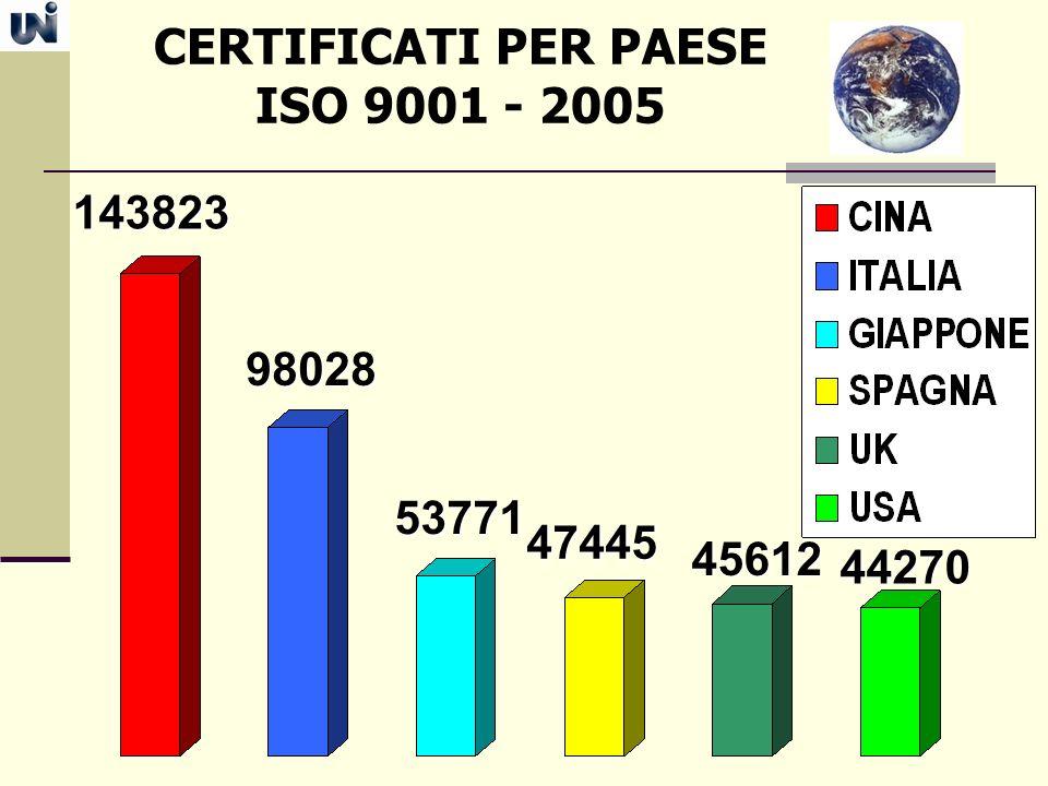 CERTIFICATI PER PAESE ISO 9001 - 2005