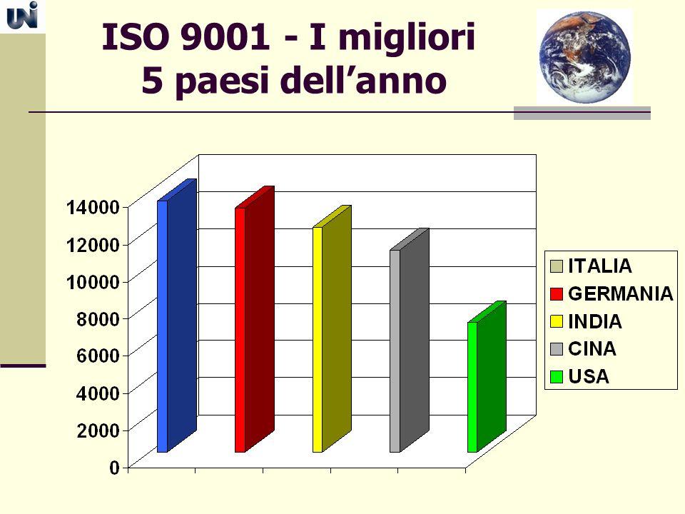 ISO 9001 - I migliori 5 paesi dell'anno