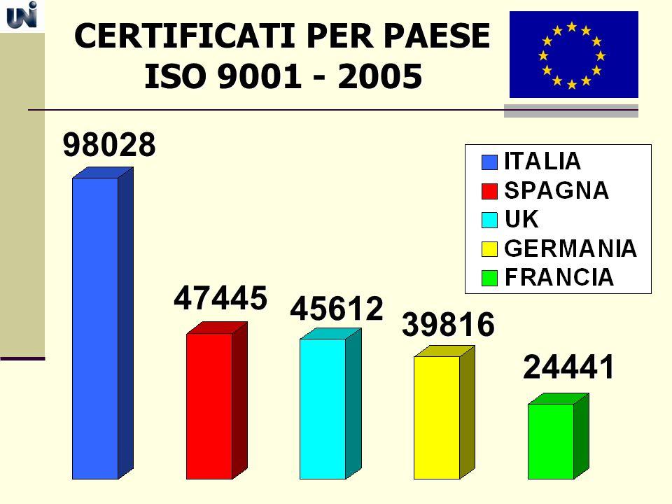 CERTIFICATI PER PAESE ISO 9001 - 2005 98028 47445 45612 39816 24441