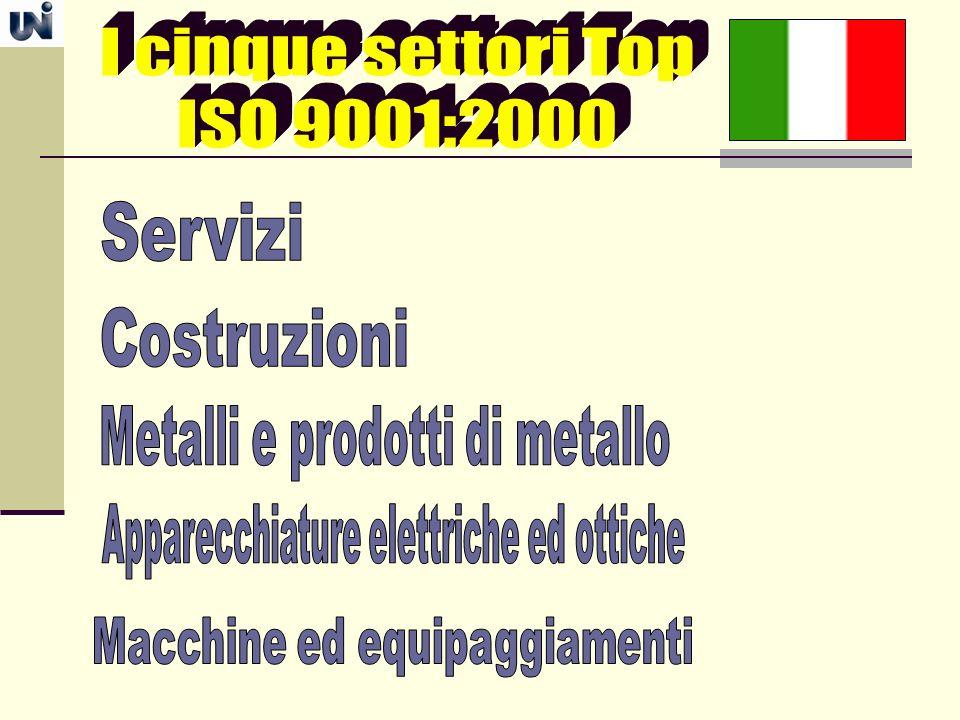 I cinque settori Top ISO 9001:2000 Servizi Costruzioni