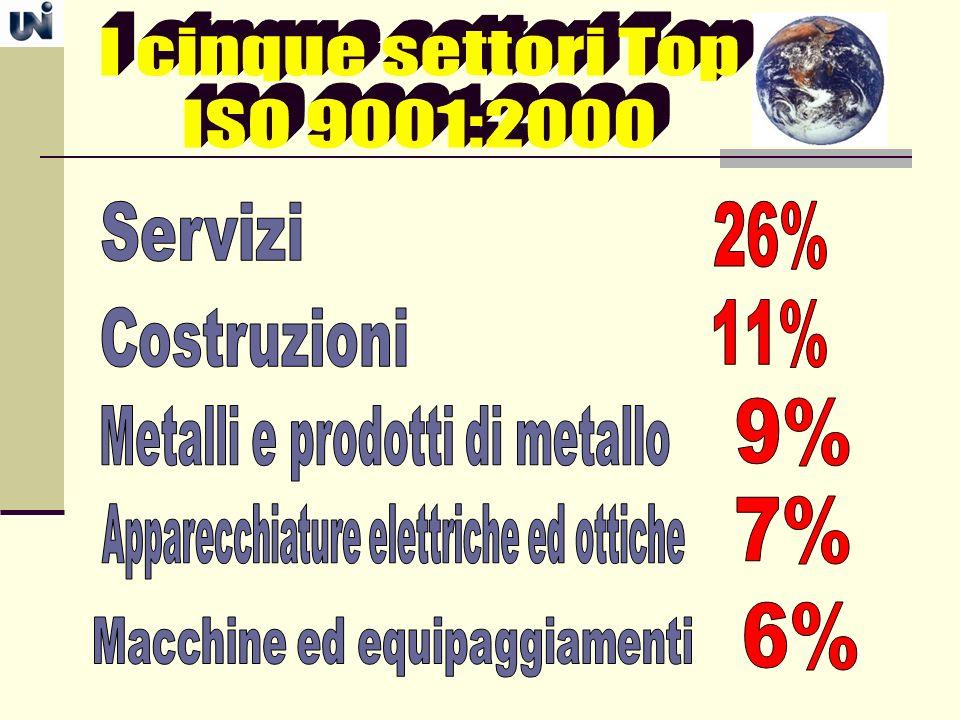 I cinque settori Top ISO 9001:2000 26% 11% 9% 7% 6% Servizi
